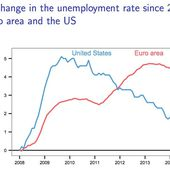 This Chart From Mario Draghi Reveals The Slow-Motion Catastrophe That Is The Eurozone