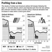 Suspicious profits sit uncollected / Airline investors seem to be lying low