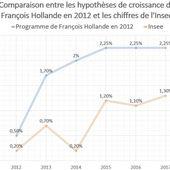 Croissance: le candidat Hollande s'est bien planté...