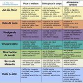 72 Utilisations de Produits Naturels Pour Économiser et Éviter les Produits Chimiques....