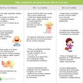 Tabla de desarrollo infantil desde 0 a 8 años