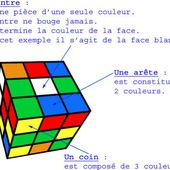 Rubik's Cube : Solution