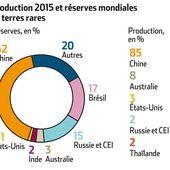 La Chine importatrice nette de terres rares d'ici 2025 - L'Usine des Matières premières