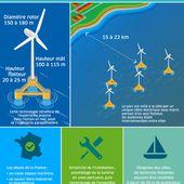 Coup d'envoi du troisième projet de ferme pilote d'éoliennes flottantes - Environnement