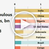 Animation: 100 Years of the Most Populous Countries