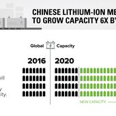 Chart: China Leading the Charge for Lithium-Ion Megafactories