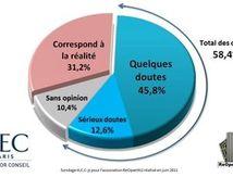 58% des Français doutent de la version officielle des attentats du 11 septembre
