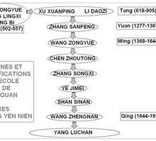 Les origines profondes du tai ji quan (tai chi chuan)