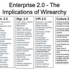 Entreprise 2.0, Management 2.0, RH 2.0, Culture 2.0...