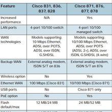 cisco routers - Cisco &