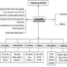 CATEGORÍAS GRAMATICALES: EL PRONOMBRE