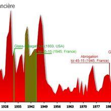Instabilité financière, crises & conflits