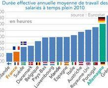Où travaille-t-on le moins dans l'Union Européenne ?