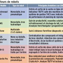Le robot de traite poursuit son irrésistible progression