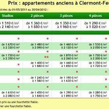 Derniers prix de l'ancien à Clermont-Fd