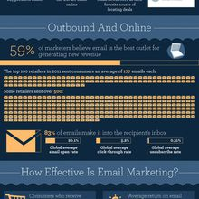 Don't Panic - #Email #Marketing is Alive and Well #Infographic | Unbounce