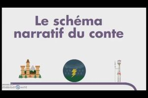 schema narratif du conte - YouTube...
