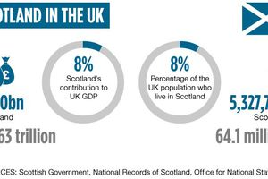 Scotland's vote on Independance : what you need to know