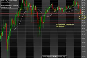 Flash Dow Jones : chute de - 2,60 %