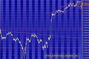 Dow Jones - Revue graphique globale