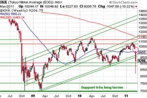 Bourse de Tokyo - Nikkei : analyse graphique