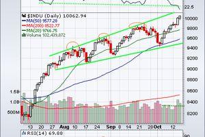 Le Dow Jones se maintient au-dessus des 10 000