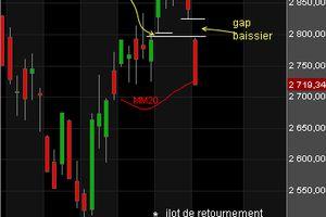 Bourse : 'gros' trou d'air