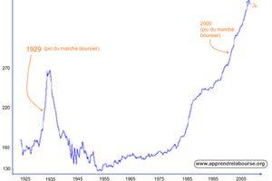 Endettement US : remboursement ou fuite en avant ?
