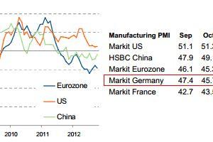 L'horloge du cycle industriel allemand est déjà à l'heure d'hiver