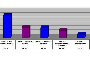 Audiences du 29/04/12: Adèle Blanc-Sec bat largement Lucky Luke. Bon score pour M6. Arte 5e.