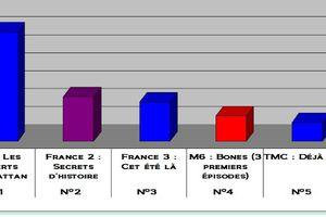 Audiences du 30/08/2011 : Les Experts Manhattan laminent Bones. Fr2 2è.