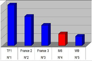 Audiences du 30/10/2010: TF1 leader. Enorme bide pour M6. W9 au top !