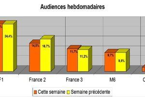 Audiences hebdos: Record pour la TNT & Fr3. Fr2, M6 & C+ s'effondrent!