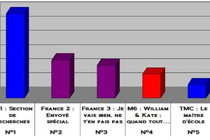 Audiences du 28/04/2011: TF1 largement leader. Flop to William & Kate on M6