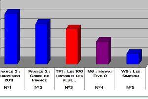 Audiences du 14/05/2011: L'Eurovision leader. La Coupe de France 2è. TF1 3è.