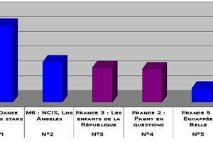 Audiences du 26/02/2011: TF1 leader. Fr3 et Fr2 battu par M6 ! Fr5 5è.