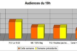 Audiences du 19h du 23 au 27/01: Money Drop progresse. Nagui chute. Fr5 au top !
