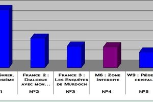 Audiences du 30/10/11: Shrek domine. Bon score pour Fr2. Fr3 bat M6. W9 cartonne.