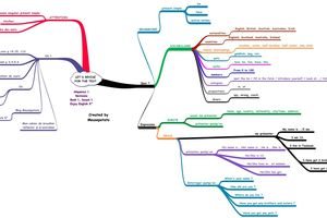 Let's revise before the test ! (A revision mind map)
