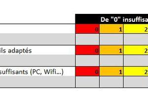 Bilan de la formation 2013