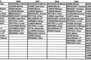 PETIT RECAPITULATIF DES CONCOURS DE 2005 A 2012 APPLE
