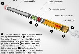 e-cigarette ou cigarette électronique !
