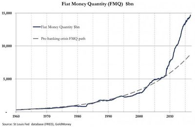 """Fiat Money Quantity"" e oro a $11,000"