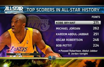 Kobe Bryant passe devant Michael Jordan niveau points aux All Star Games !