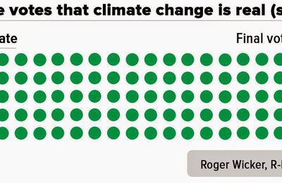 USA: Le sénat admet le changement climatique mais nie qu'il soit causé par l'activité humaine