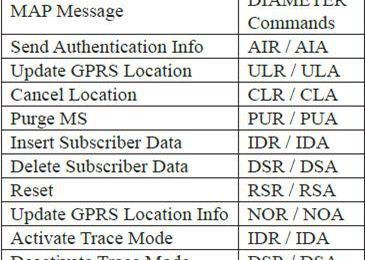 Roaming LTE (Part 2) : la mobilité des Utilisateurs
