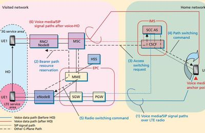 SRVCC – Single Radio Voice Call Continuity - Suite