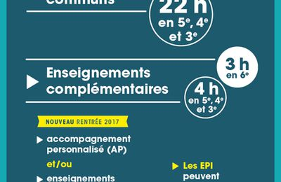 Modifications des AP et EPI