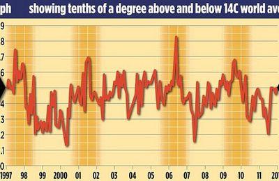 Finalement si, la pause dans le réchauffement a bien eu lieu