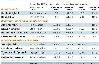 [Euroleague Fantasy Challenge 2007-2008] Week6 : Mes résultats !